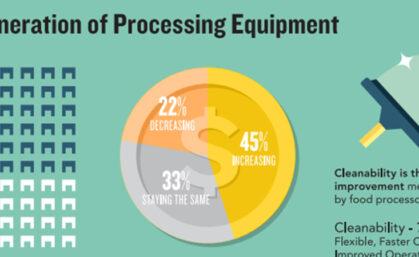 Packaging machine trends according to PMMI